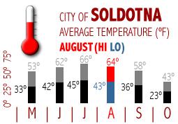 August Average Temperatures Kenai River, Alaska